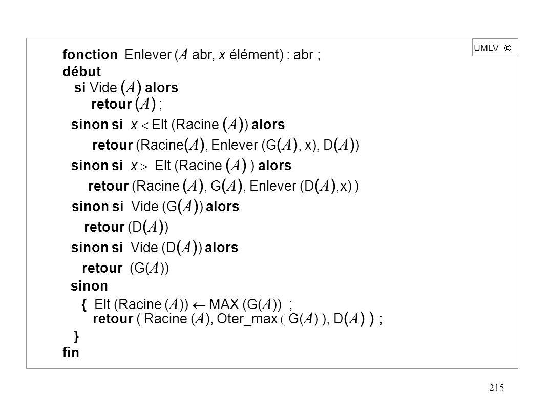 215 UMLV  fonction Enlever ( A abr, x élément) : abr ; début si Vide ( A ) alors retour ( A ) ; sinon si x  Elt (Racine ( A ) ) alors retour (Racine ( A ), Enlever (G ( A ), x), D ( A ) ) sinon si x  Elt (Racine ( A ) ) alors retour (Racine ( A ), G ( A ), Enlever (D ( A ),x) ) { Elt (Racine ( A ))  MAX (G( A )) ; retour ( Racine ( A ), Oter_max  G( A ) ),  D ( A ) ) ; } fin sinon si Vide (G ( A ) ) alors retour (D ( A ) ) sinon si Vide (D ( A ) ) alors retour (G( A )) sinon