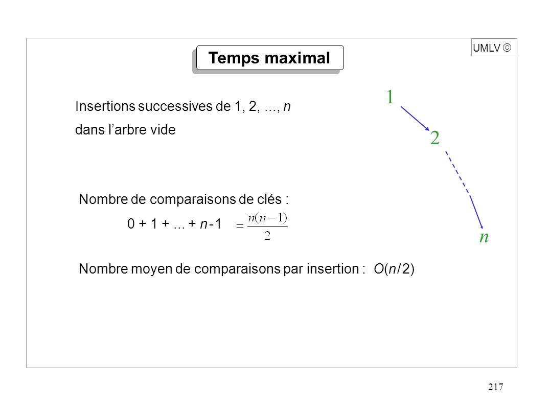 217 Insertions successives de 1, 2,..., n dans l'arbre vide Nombre de comparaisons de clés : 0 + 1 +...