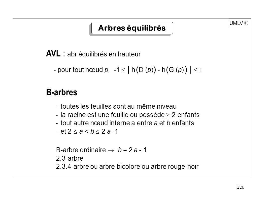 220 AVL : abr équilibrés en hauteur - pour tout nœud p, -1  | h ( D (p) ) - h ( G (p) ) |  -toutes les feuilles sont au même niveau -la racine est une feuille ou possède  2 enfants -tout autre nœud interne a entre a et b enfants -et 2  a < b  2 a - 1 B-arbre ordinaire  b = 2 a - 1 2.3-arbre 2.3.4-arbre ou arbre bicolore ou arbre rouge-noir B-arbres UMLV  Arbres équilibrés