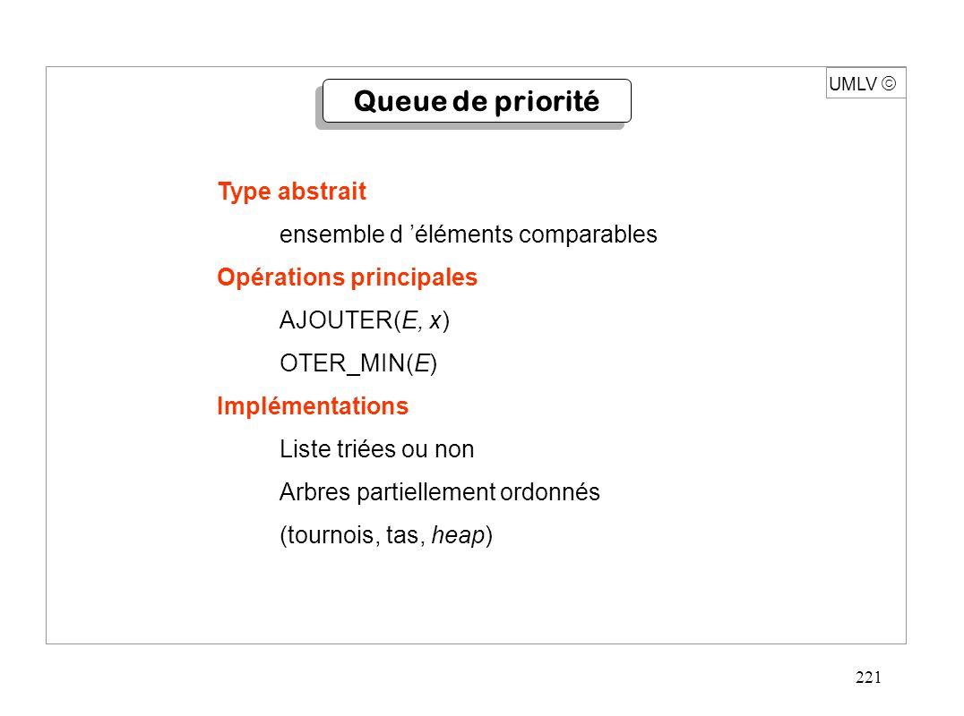 221 Type abstrait ensemble d 'éléments comparables Opérations principales AJOUTER(E, x) OTER_MIN(E) Implémentations Liste triées ou non Arbres partiellement ordonnés (tournois, tas, heap) UMLV  Queue de priorité