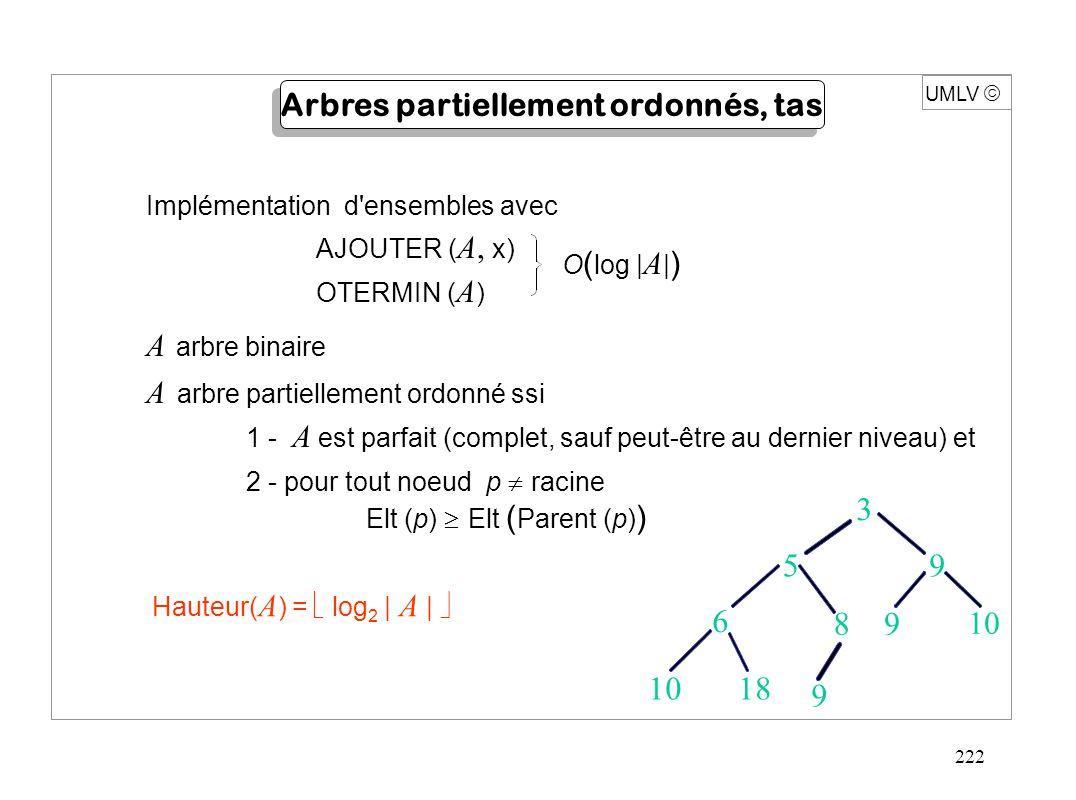 222 A arbre binaire A arbre partiellement ordonné ssi 1 - A est parfait (complet, sauf peut-être au dernier niveau) et 2 - pour tout noeud p  racine Elt (p)  Elt ( Parent (p) ) Implémentation d ensembles avec AJOUTER ( A, x) OTERMIN ( A ) O ( log | A | ) UMLV  Arbres partiellement ordonnés, tas 1018 59 6 8 9 9 10 3 Hauteur( A ) =  log 2 | A | 
