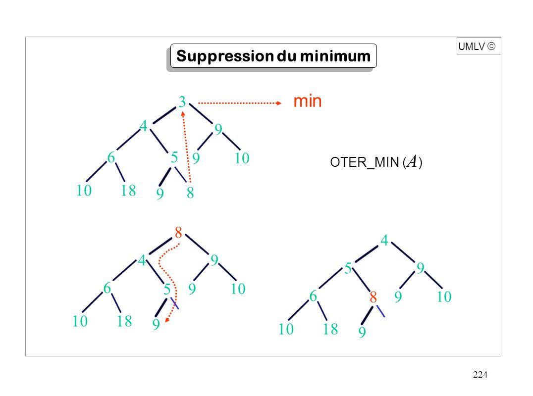 224 OTER_MIN ( A ) UMLV  Suppression du minimum 1018 59 6 8 9 9 10 4 18 5 9 6 8 9 9 10 3 4 min 1018 49 6 5 9 9 10 8