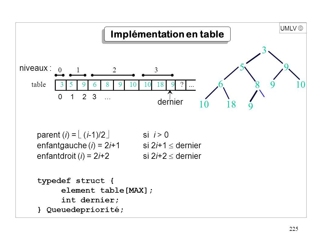 225 parent (i) =  (  i-1)/2  si i > 0 enfantgauche (i) = 2i+1si 2i+1  dernier enfantdroit (i) = 2i+2si 2i+2  dernier niveaux : 0 1 2 3 table 3 5 9 6 8 9 10 10 18 9 ...