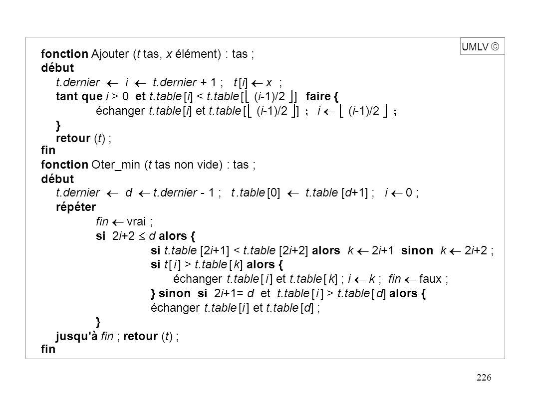 226 fonction Ajouter (t tas, x élément) : tas ; début t.dernier  i  t.dernier + 1 ; t [i]  x ; tant que i > 0 et t.table [i] < t.table [  (i-1)/2  faire  { échanger  t.table [i] et t.table [  (i-1)/2  i  (i-1)/2  } retour (t) ; fin fonction Oter_min (t tas non vide) : tas ; début t.dernier  d  t.dernier - 1 ; t.table [0]  t.table [d+1] ; i  0 ; répéter fin  vrai ; si 2i+2  d alors { si t.table [2i+1] < t.table [2i+2] alors k  2i+1 sinon k  2i+2 ; si t [ i ] > t.table [ k] alors { échanger t.table [ i ] et t.table [ k] ; i  k ; fin  faux ; } sinon si 2i+1= d et t.table [ i ] > t.table [ d] alors { échanger t.table [i ] et t.table [d] ; } jusqu à fin ; retour (t) ; fin UMLV 