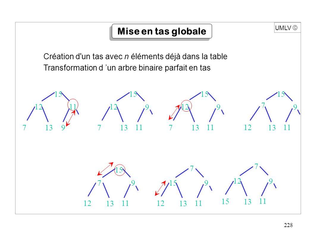 228 Création d un tas avec n éléments déjà dans la table Transformation d 'un arbre binaire parfait en tas 15 1211 7139 15 12 11 713 9 15 12 11 713 9 15 1211 7 13 9 15 1211 7 13 9 15 1211 7 13 9 15 12 11 7 13 9 UMLV  Mise en tas globale