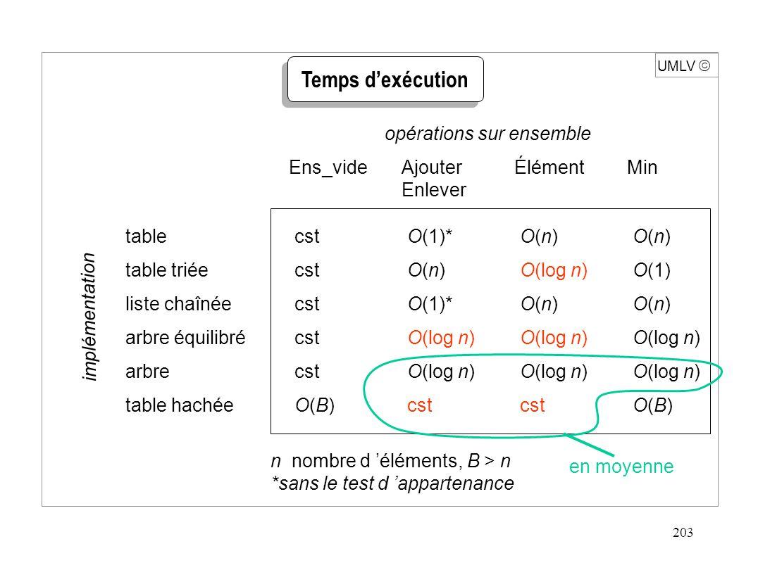 203 UMLV  Temps d'exécution opérations sur ensemble tablecstO(1)*O(n)O(n) table triéecstO(n)O(log n)O(1) liste chaînéecstO(1)*O(n)O(n) arbre équilibrécstO(log n)O(log n)O(log n) arbrecstO(log n)O(log n)O(log n) table hachéeO(B)cstcstO(B) Ens_videAjouterÉlémentMin Enlever en moyenne implémentation n nombre d 'éléments, B > n *sans le test d 'appartenance