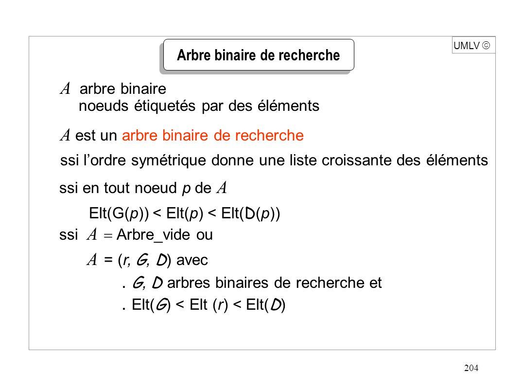 204 UMLV  A arbre binaire  noeuds étiquetés par des éléments A  est un arbre binaire de recherche  ssi l'ordre symétrique donne une liste croissante des éléments  ssi en tout noeud p de A Elt(G(p)) < Elt(p) < Elt(D(p))  ssi A  Arbre_vide ou A = (r, G, D) avec.