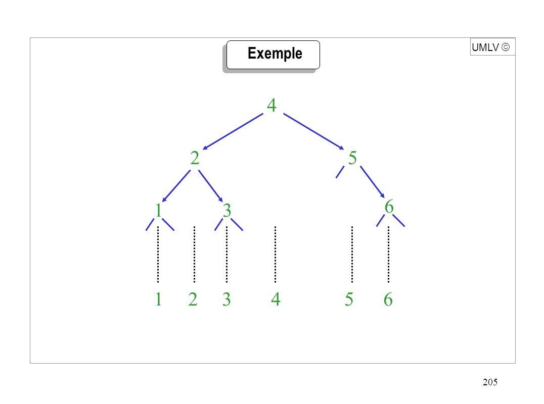 205 UMLV  Exemple 1 2 3 4 5 6 1 2 3 4 5 6