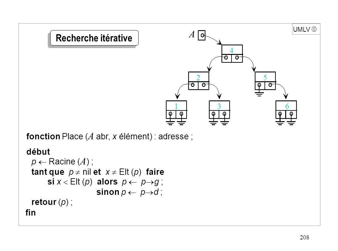 208 UMLV  p  Racine ( A ) ; tant que p  nil et x  Elt (p) faire si x  Elt (p) alors p  p  g ;  sinon p  p  d ; retour (p) ; fonction Place ( A abr, x élément) : adresse ; début fin A 4 5 631 2 Recherche itérative