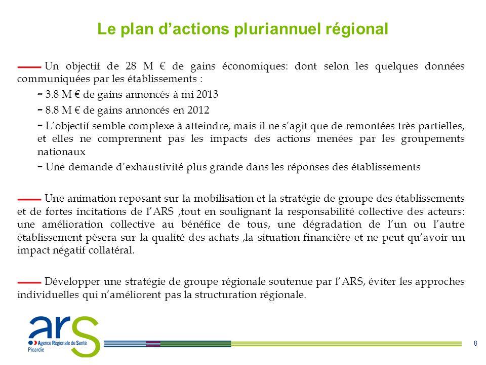 8 Le plan d'actions pluriannuel régional Un objectif de 28 M € de gains économiques: dont selon les quelques données communiquées par les établissemen
