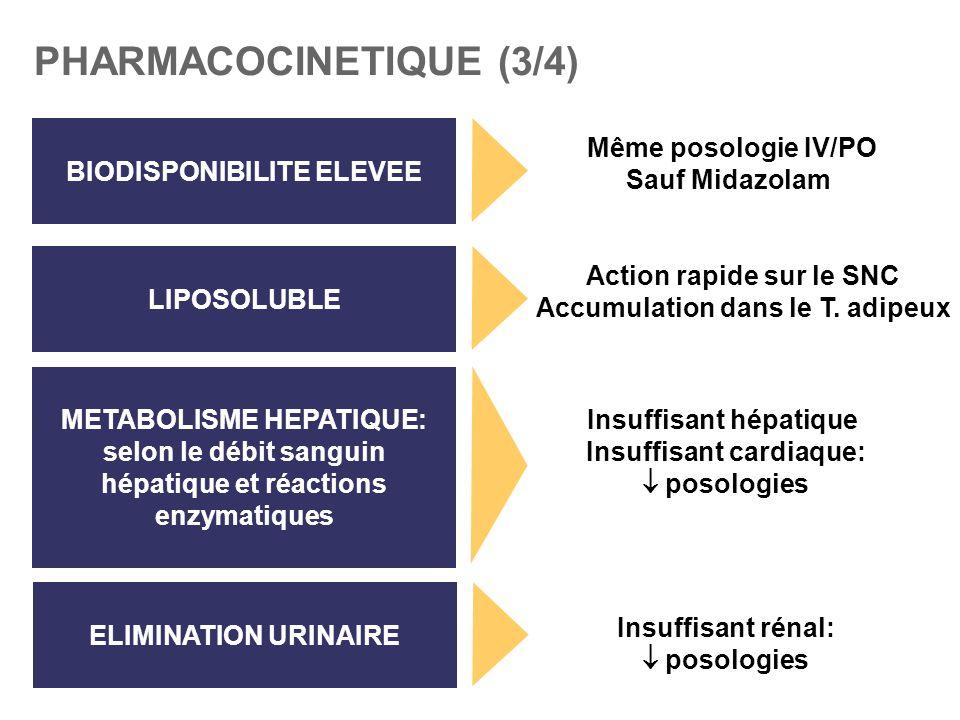 PHARMACOCINETIQUE (3/4) LIPOSOLUBLE METABOLISME HEPATIQUE: selon le débit sanguin hépatique et réactions enzymatiques ELIMINATION URINAIRE BIODISPONIB