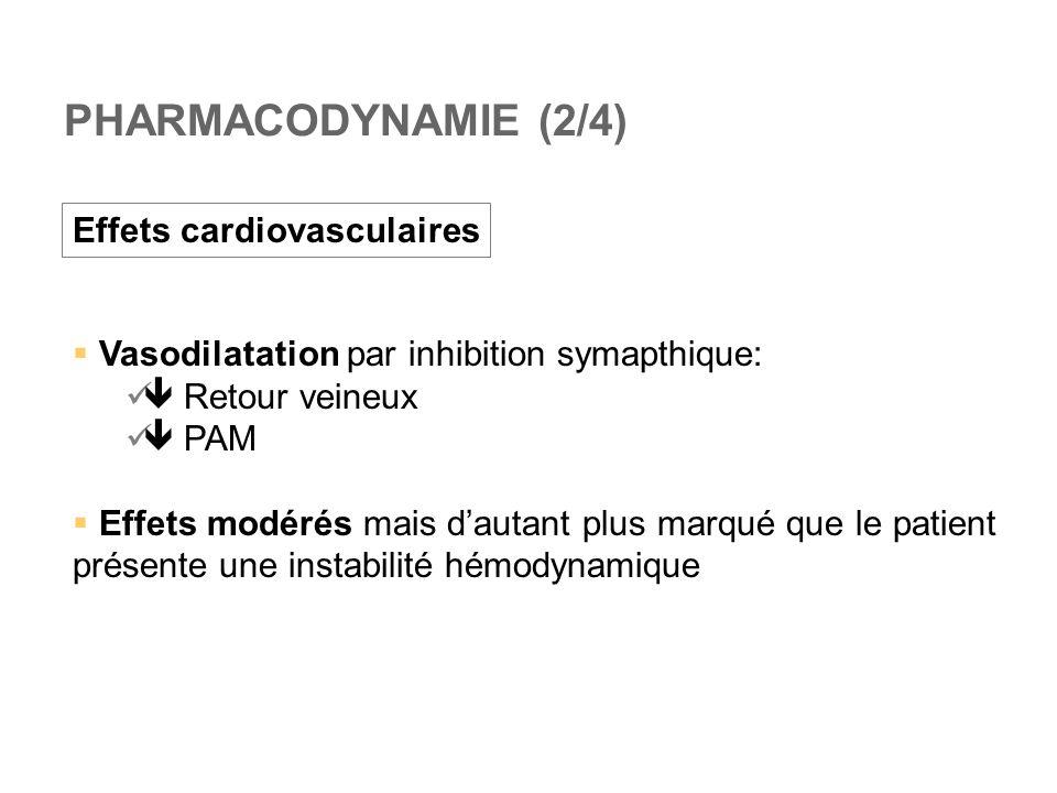 PHARMACODYNAMIE (2/4) Effets cardiovasculaires  Vasodilatation par inhibition symapthique:  Retour veineux  PAM  Effets modérés mais d'autant pl