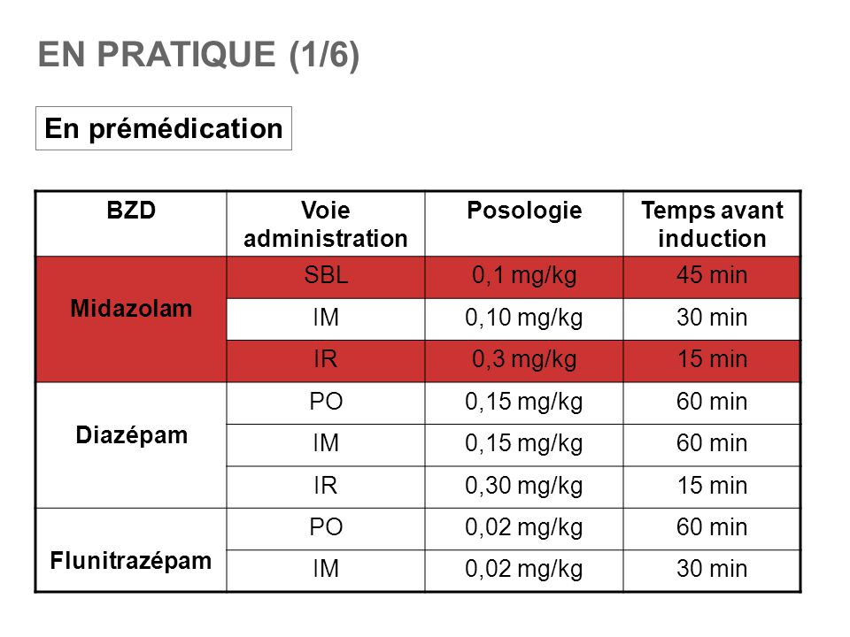 EN PRATIQUE (1/6) En prémédication BZDVoie administration PosologieTemps avant induction Midazolam SBL0,1 mg/kg45 min IM0,10 mg/kg30 min IR0,3 mg/kg15