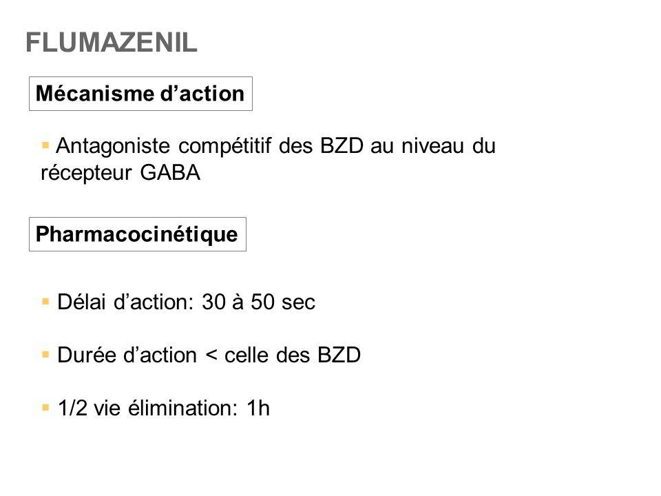 FLUMAZENIL Mécanisme d'action  Antagoniste compétitif des BZD au niveau du récepteur GABA Pharmacocinétique  Délai d'action: 30 à 50 sec  Durée d'a