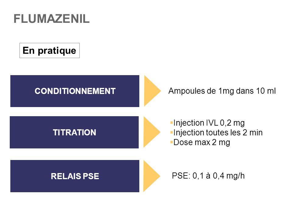 FLUMAZENIL En pratique TITRATION RELAIS PSE CONDITIONNEMENT  Injection IVL 0,2 mg  Injection toutes les 2 min  Dose max 2 mg PSE: 0,1 à 0,4 mg/h Am