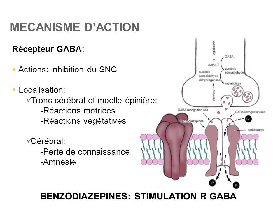 MECANISME D'ACTION Récepteur GABA:  Actions: inhibition du SNC  Localisation:  Tronc cérébral et moelle épinière: -Réactions motrices -Réactions vé