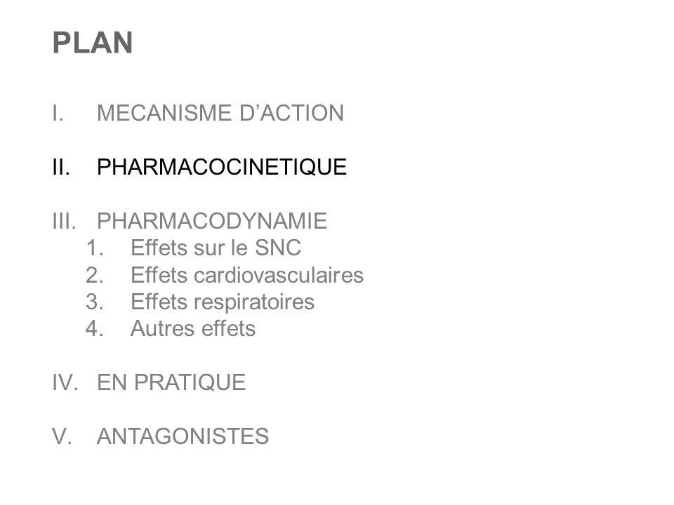 PLAN I.MECANISME D'ACTION II.PHARMACOCINETIQUE III.PHARMACODYNAMIE 1.Effets sur le SNC 2.Effets cardiovasculaires 3.Effets respiratoires 4.Autres effe