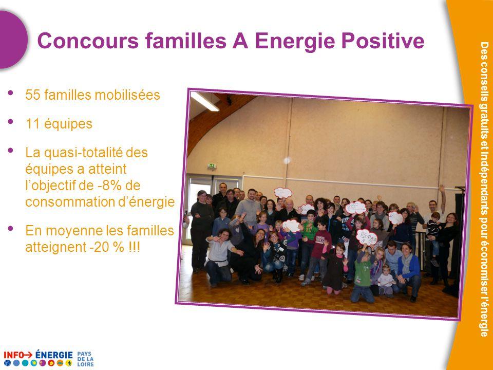 Des conseils gratuits et indépendants pour économiser l énergie Concours familles A Energie Positive • 55 familles mobilisées • 11 équipes • La quasi-totalité des équipes a atteint l'objectif de -8% de consommation d'énergie • En moyenne les familles atteignent -20 % !!!