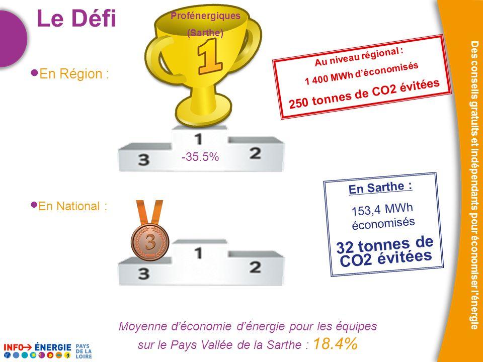 Des conseils gratuits et indépendants pour économiser l énergie Le Défi Moyenne d'économie d'énergie pour les équipes sur le Pays Vallée de la Sarthe : 18.4% Au niveau régional : 1 400 MWh d'économisés 250 tonnes de CO2 évitées En Sarthe : 153,4 MWh économisés 32 tonnes de CO2 évitées Profénergiques (Sarthe) -35.5% ● En Région : ● En National :