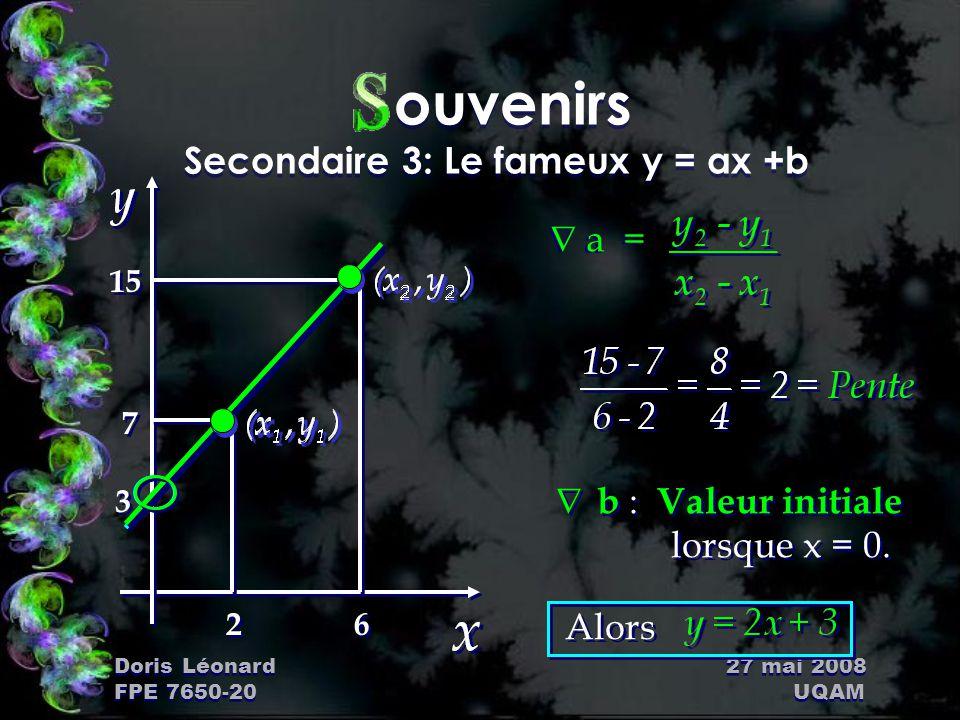 Doris Léonard 27 mai 2008 FPE 7650-20 UQAM ouvenirs Secondaire 3: Le fameux y = ax +b Ña = Ña = Ñ b : Valeur initiale lorsque x = 0. 3 3 7 7 15 2 2 6