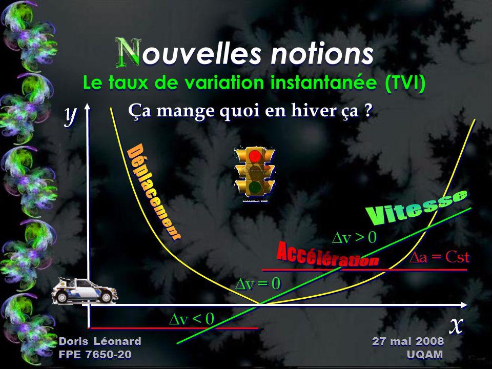 Doris Léonard 27 mai 2008 FPE 7650-20 UQAM ouvelles notions Le taux de variation instantanée (TVI) ÑEt si on rapprochait les points .