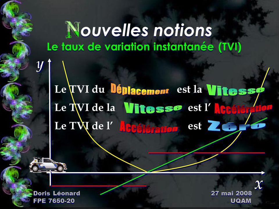 Doris Léonard 27 mai 2008 FPE 7650-20 UQAM ouvelles notions Exercices Ñ xercice 1 Soit Trouver son TVI en passant par la formule Ñ xercice 2 Trouver le taux de variation moyen passant par les points x = 0 et x = 2 Ñ xercice 1 Soit Trouver son TVI en passant par la formule Ñ xercice 2 Trouver le taux de variation moyen passant par les points x = 0 et x = 2