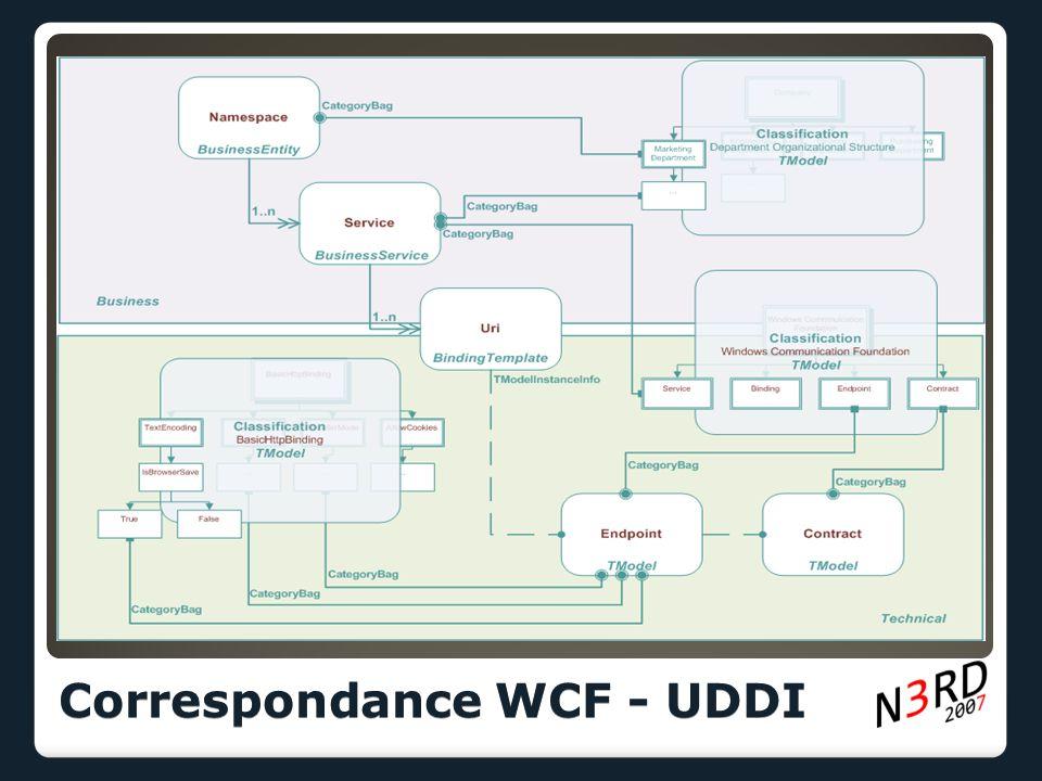 Correspondance WCF - UDDI