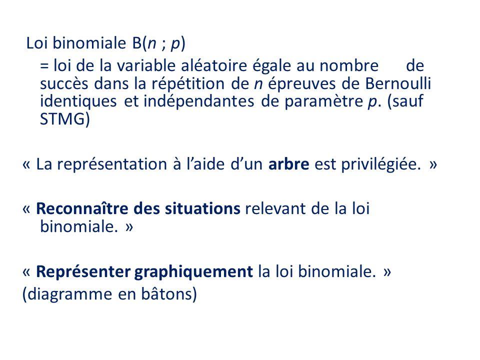 Loi binomiale B(n ; p) = loi de la variable aléatoire égale au nombre de succès dans la répétition de n épreuves de Bernoulli identiques et indépendan