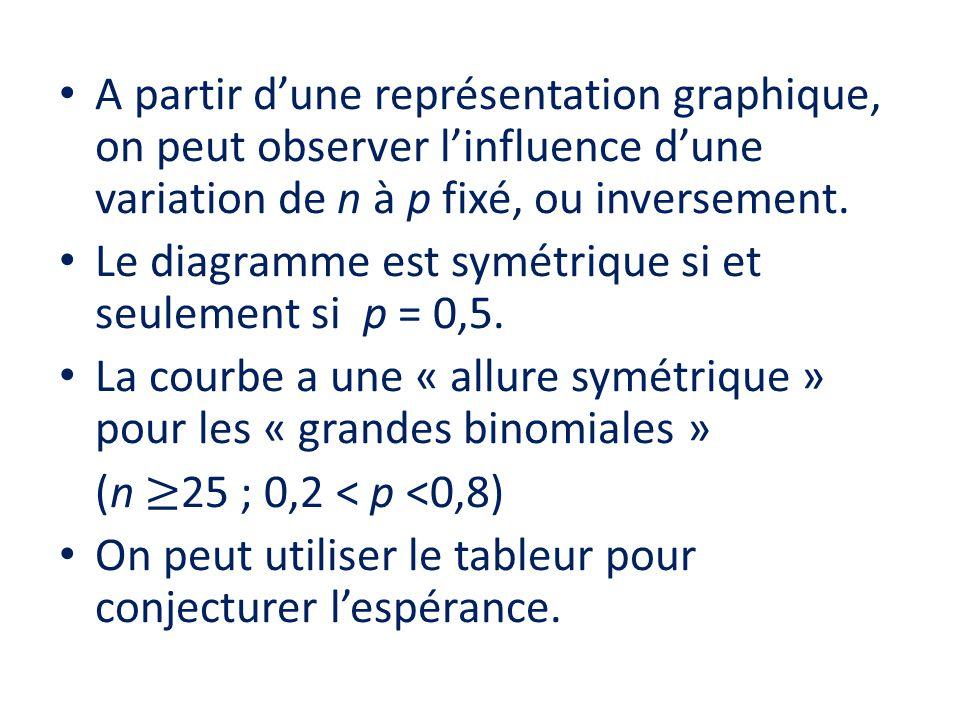 • A partir d'une représentation graphique, on peut observer l'influence d'une variation de n à p fixé, ou inversement. • Le diagramme est symétrique s