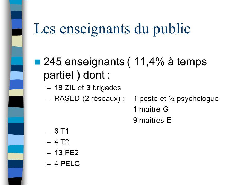 Les enseignants du public  245 enseignants ( 11,4% à temps partiel ) dont : –18 ZIL et 3 brigades –RASED (2 réseaux) : 1 poste et ½ psychologue 1 maître G 9 maîtres E –6 T1 –4 T2 –13 PE2 –4 PELC