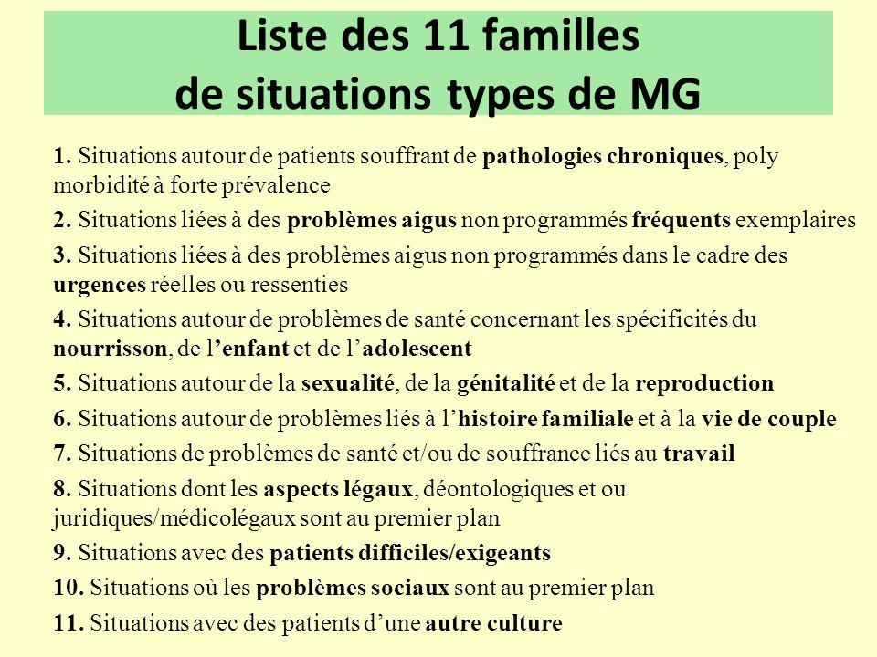 Liste des 11 familles de situations types de MG 1. Situations autour de patients souffrant de pathologies chroniques, poly morbidité à forte prévalenc