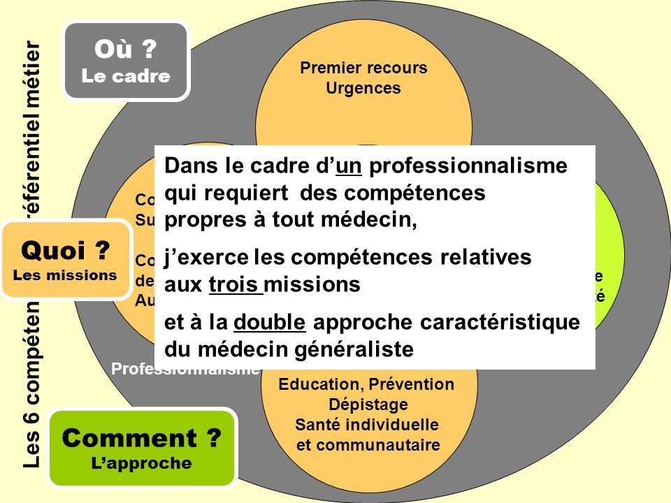 Professionnalisme Les 6 compétences du référentiel métier Premier recours Urgences Où ? Le cadre Comment ? L'approche Continuité,Suivi,Coordinationdes