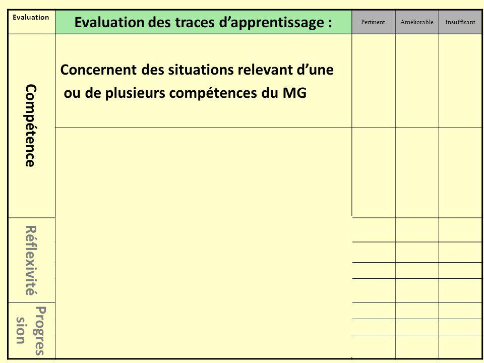Evaluation Evaluation des traces d'apprentissage : PertinentAméliorableInsuffisant Compétence Concernent des situations relevant d'une ou de plusieurs