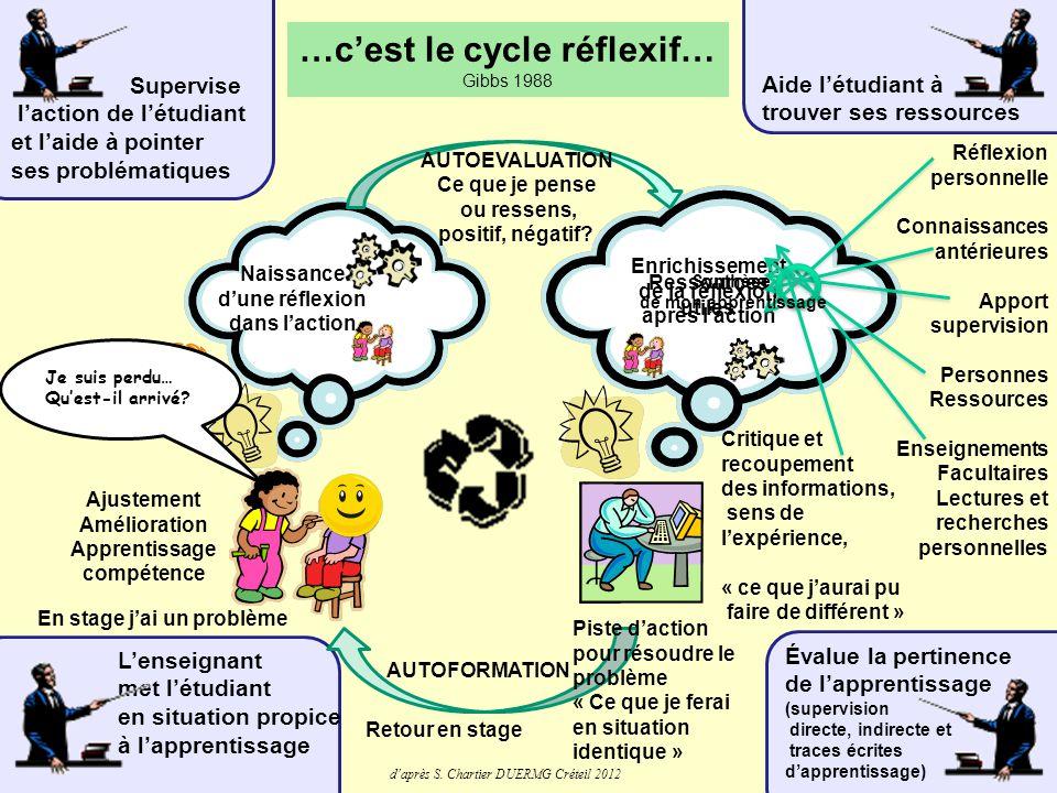 1.Narration de la situation 2. Problématisation et objectifs d'étude 3.