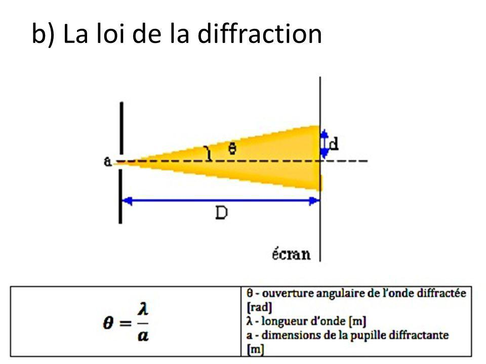 b) La loi de la diffraction