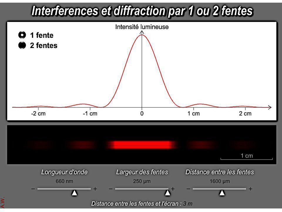 c) Diffraction de la lumière blanche • θ = f(λ) => la lumière blanche étant une superposition de plusieurs radiations, chaque radiation sera difractée sous un angle différent.