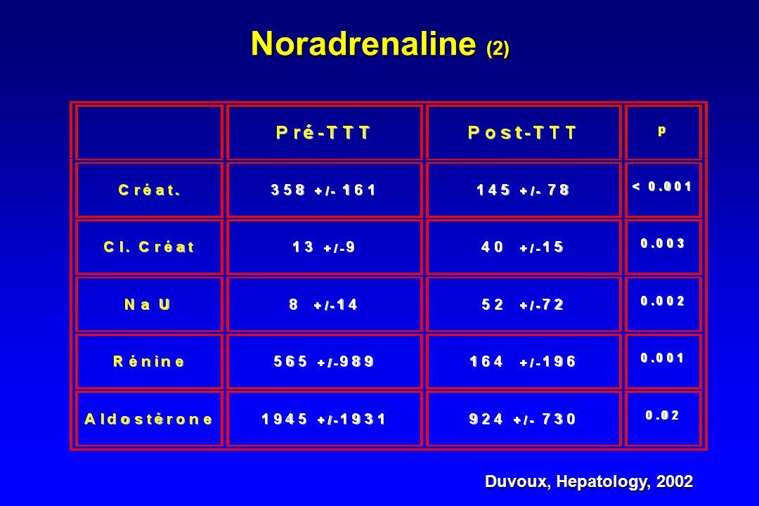 Noradrénaline (1) Duvoux, Hepatology, 2002 - 12 patients (7H/5F), 54 +/- 11 ans - NA 0.8 +/- 0.3 mg/h pendant 10 +/- 3 jrs en association avec albumin