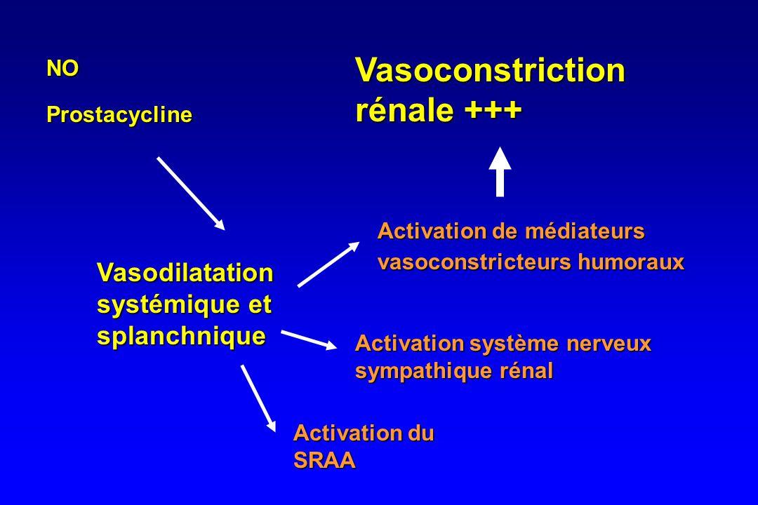 Conséquences de la vasodilatation systémique •Stimulation du Système Rénine-Angiotensine- Aldostérone –50 - 80 % de la normale –vasoconstriction de l