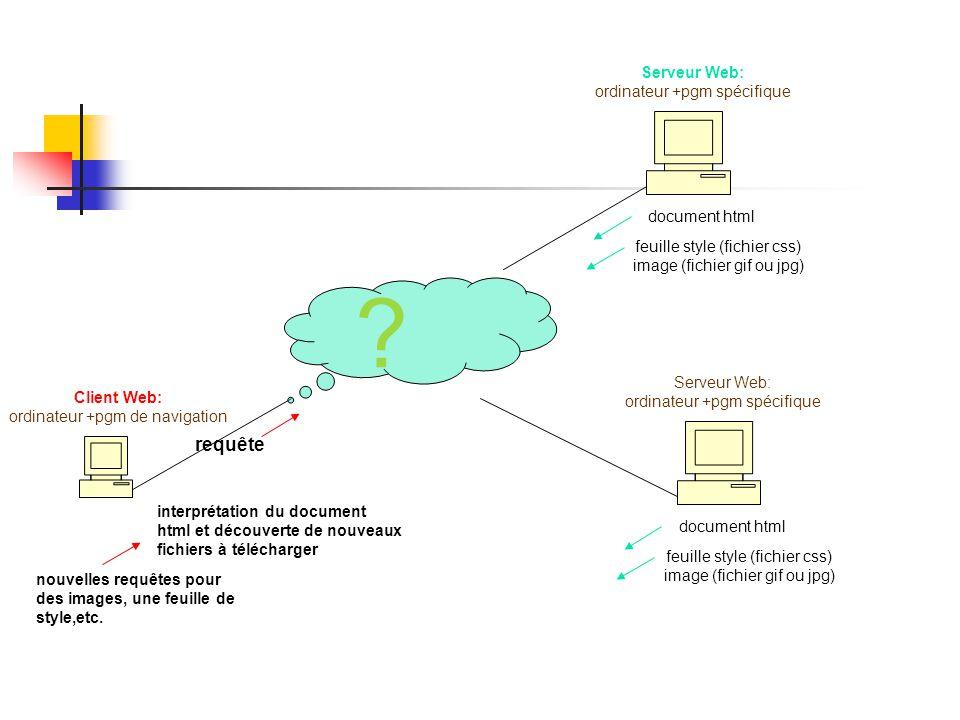 Serveur Web: ordinateur +pgm spécifique Client Web: ordinateur +pgm de navigation ? requête document html interprétation du document html et découvert