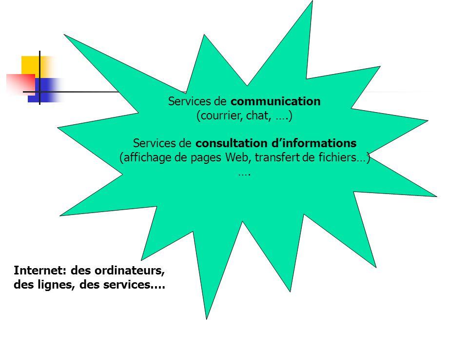 Services de communication (courrier, chat, ….) Services de consultation d'informations (affichage de pages Web, transfert de fichiers…) …. Internet: d