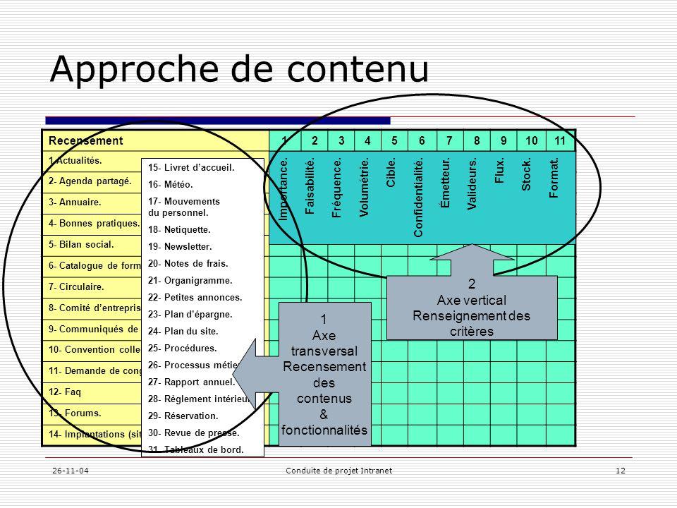 26-11-04Conduite de projet Intranet12 Approche de contenu Recensement1234567891011 1-Actualités. 2- Agenda partagé. 3- Annuaire. 4- Bonnes pratiques.