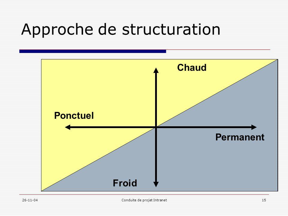 26-11-04Conduite de projet Intranet15 Approche de structuration Chaud Froid Ponctuel Permanent