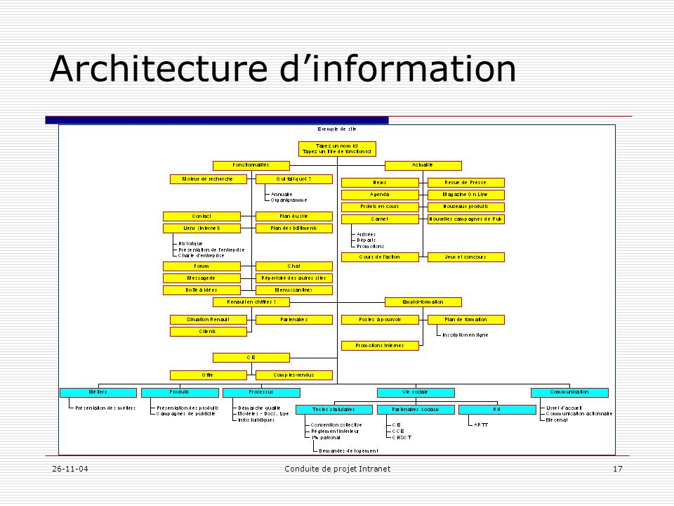26-11-04Conduite de projet Intranet17 Architecture d'information