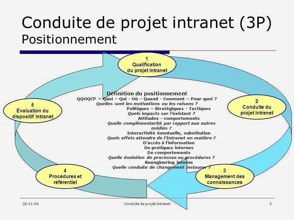 26-11-04Conduite de projet Intranet3 Conduite de projet intranet (3P) Positionnement 1 Qualification du projet Intranet 5 Évaluation du dispositif Int