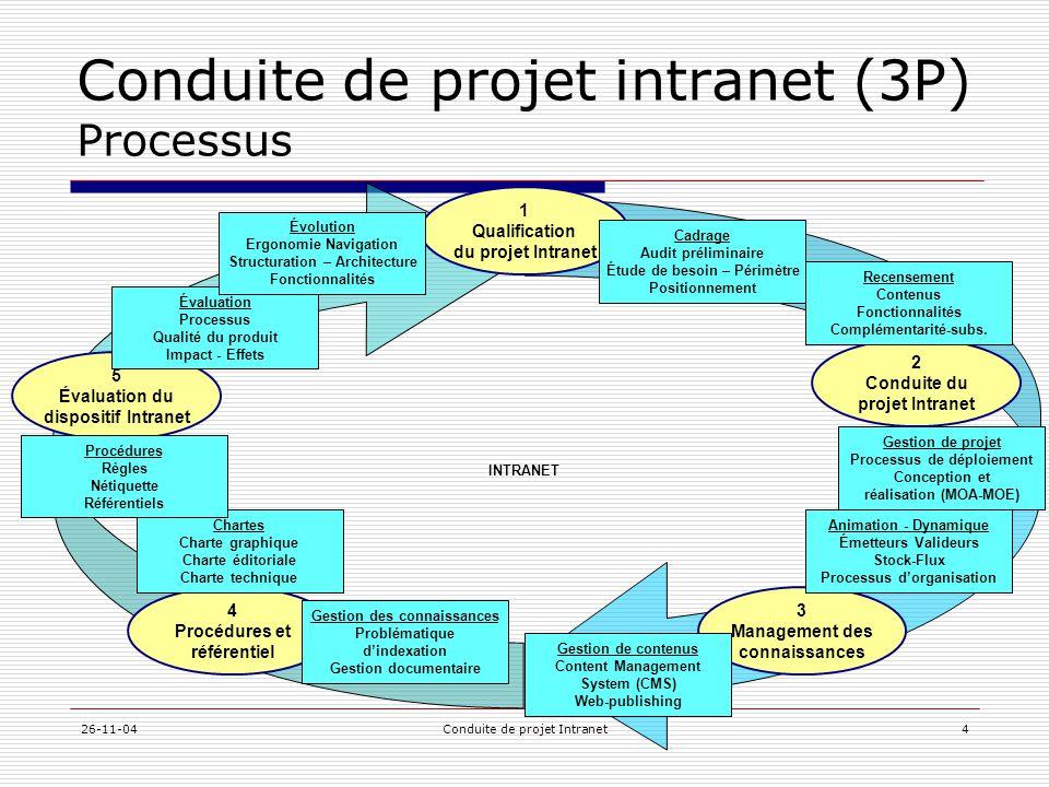 26-11-04Conduite de projet Intranet4 Conduite de projet intranet (3P) Processus INTRANET 1 Qualification du projet Intranet 5 Évaluation du dispositif