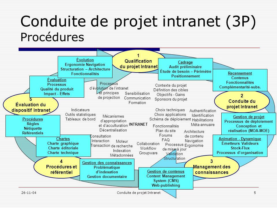 26-11-04Conduite de projet Intranet5 Conduite de projet intranet (3P) Procédures Moteur de recherche Indexation Métadonnées Authentification Identific