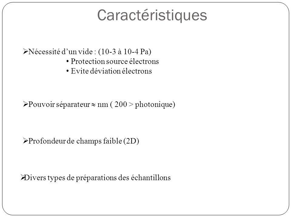 Préparation des échantillons  Fixation : Tétraoxyde d'osmium OsO4 et le glutaraldehyde C5H8O2.