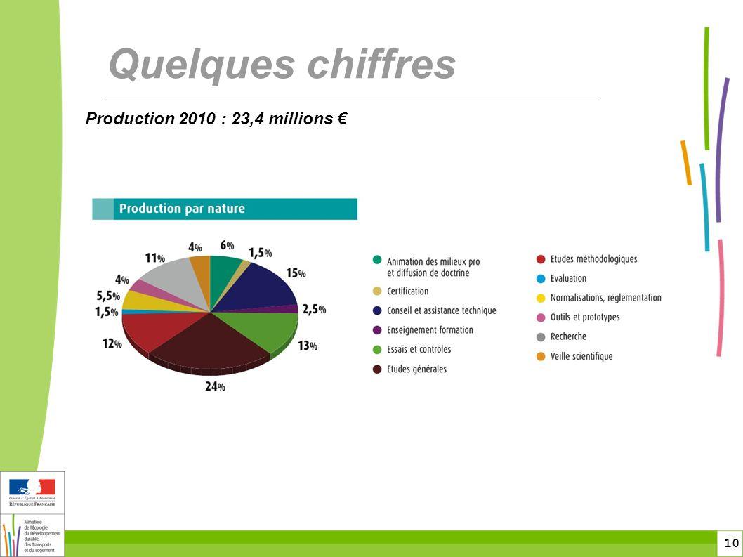 10 10 Quelques chiffres Production 2010 : 23,4 millions €