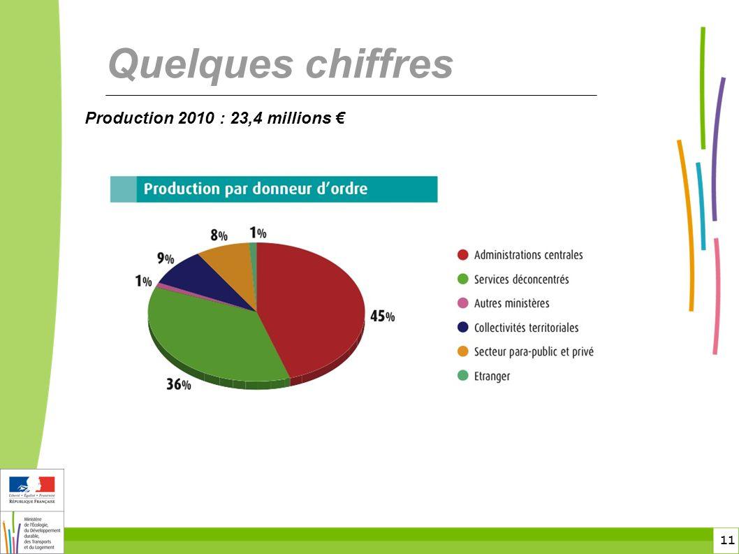 11 11 Quelques chiffres Production 2010 : 23,4 millions €