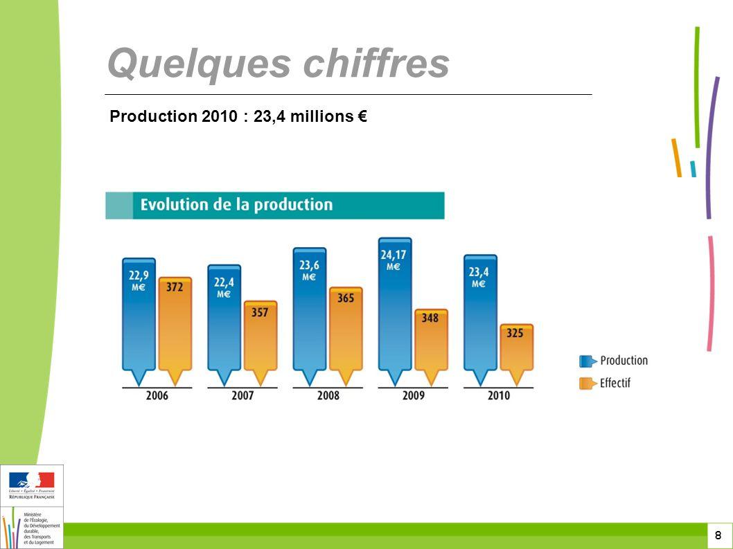 8 8 8 Production 2010 : 23,4 millions € Quelques chiffres